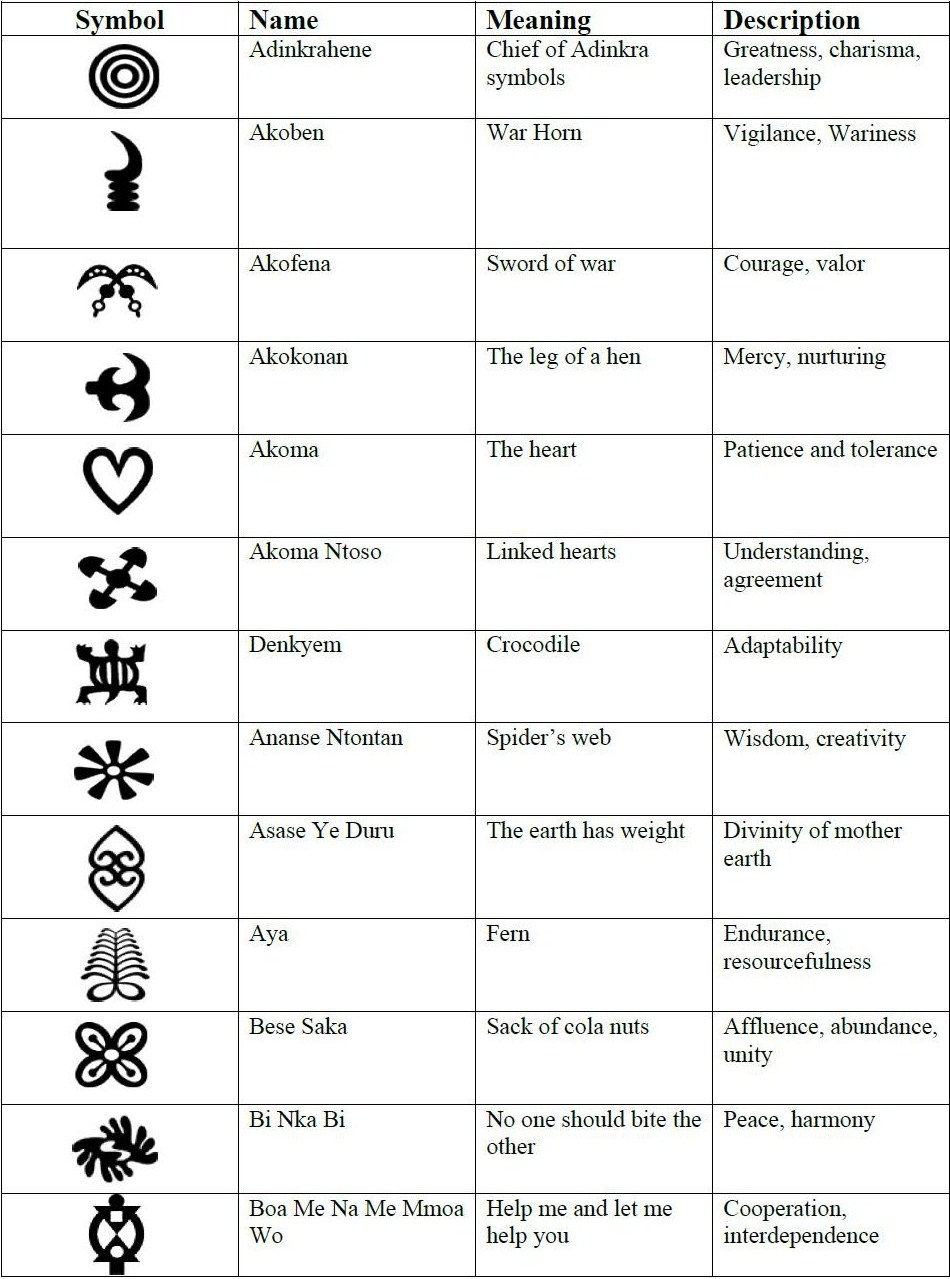 Symbols that represent freedom image collections symbol and sign adinkra freedom hall adinkra are visual symbols originally created by the ashanti of ghana and the buycottarizona